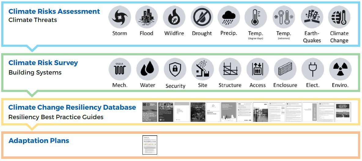 Rapid Resiliency Assessment Tool steps