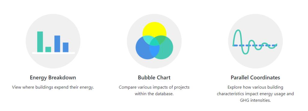 energy breakdown, Bubble Chart, Parallel Coordinates