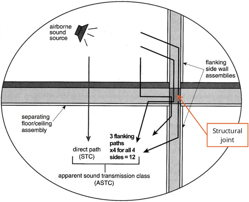 Changing acoustical standards for residential buildings: what