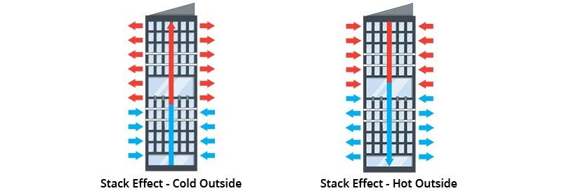 stack effect wind flow illustration
